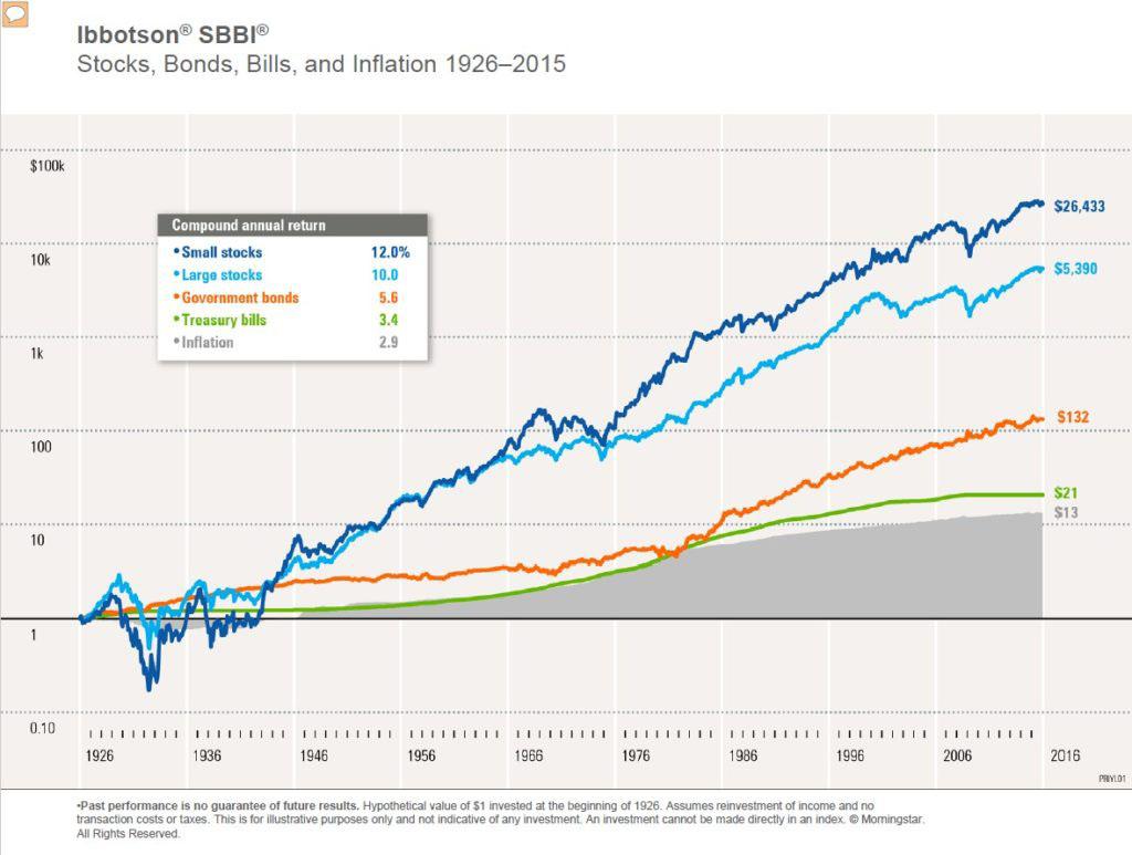 Ibbotson Stock-returns von 1926 bis 2016